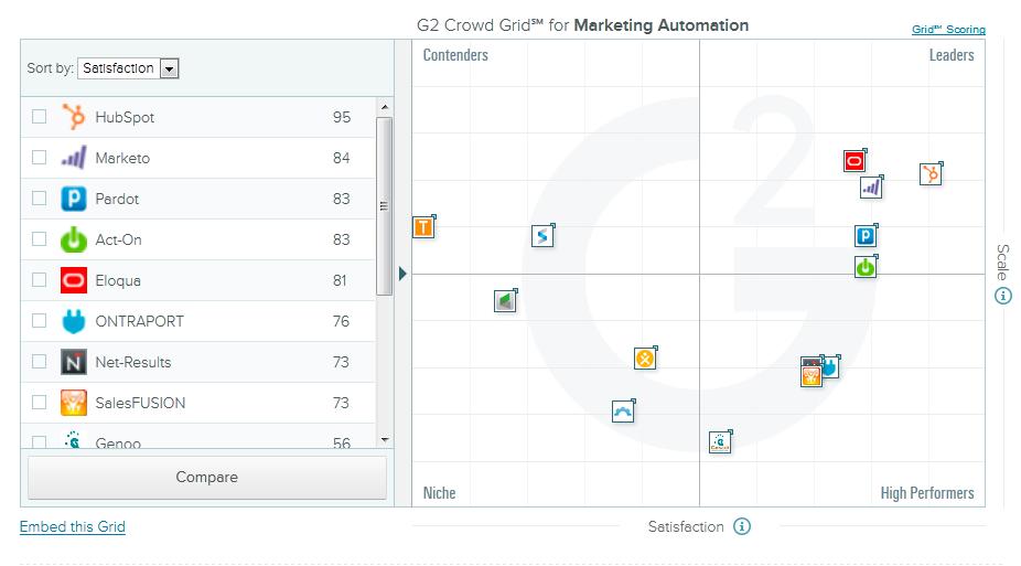 Comparativa software de automatización del marketing