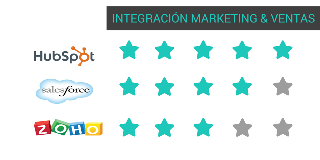 crm Integracion-mktg-ventas