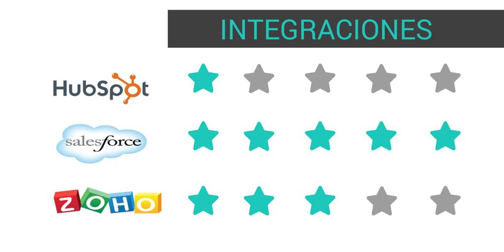 Integraciones HUbspot CRm, Zoho CRM, SalesForce
