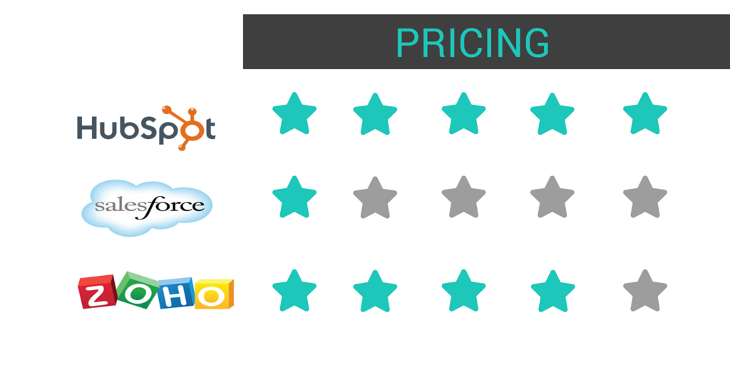 Pricing Hubspot CRM, Zoho CRM, SalesForce