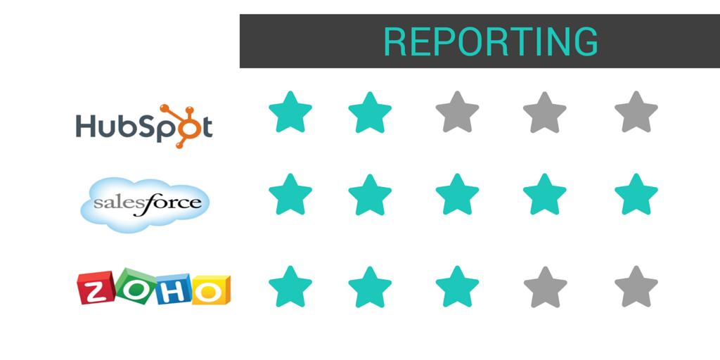 comparativa REPORTING crm