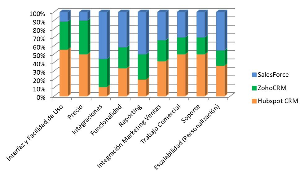 Evaluacion herramientas CRM