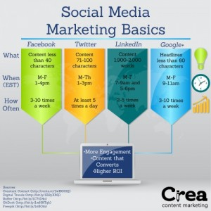 social-media-marketing-basics