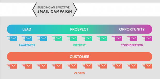email-campaign-620x306