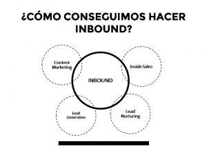 Cómo se hace Inbound Marketing